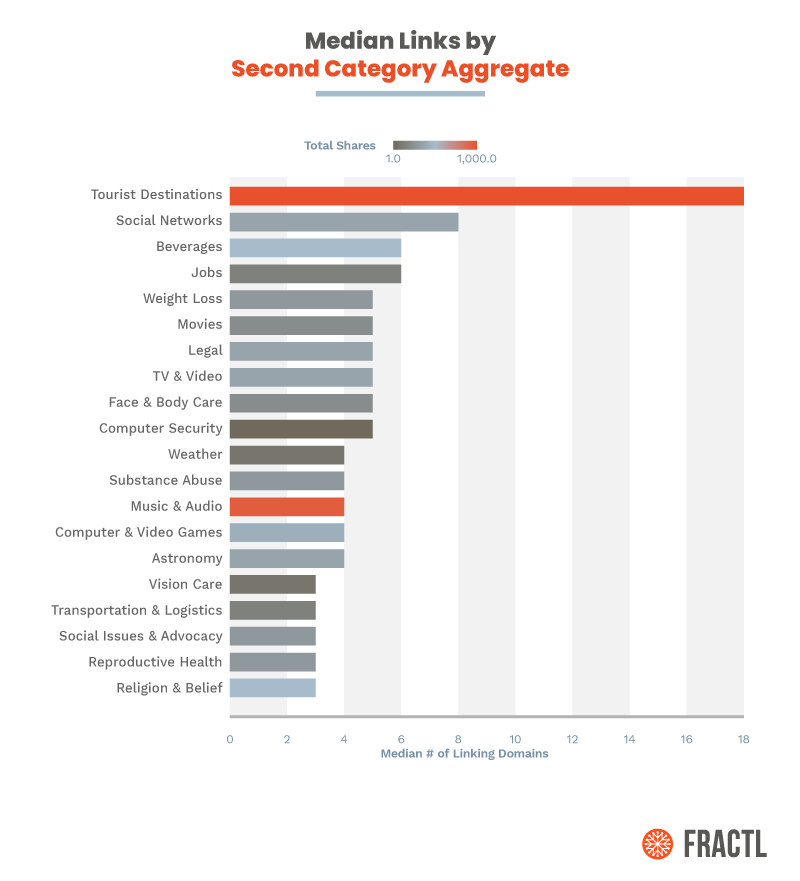 """""""Study Finds:"""" How Data-Driven Content Marketing Builds Links and Earns Press Mentions 8"""