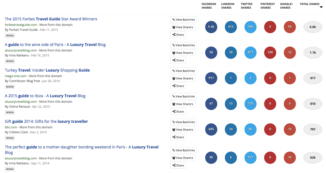 buzzsumo keyword search results