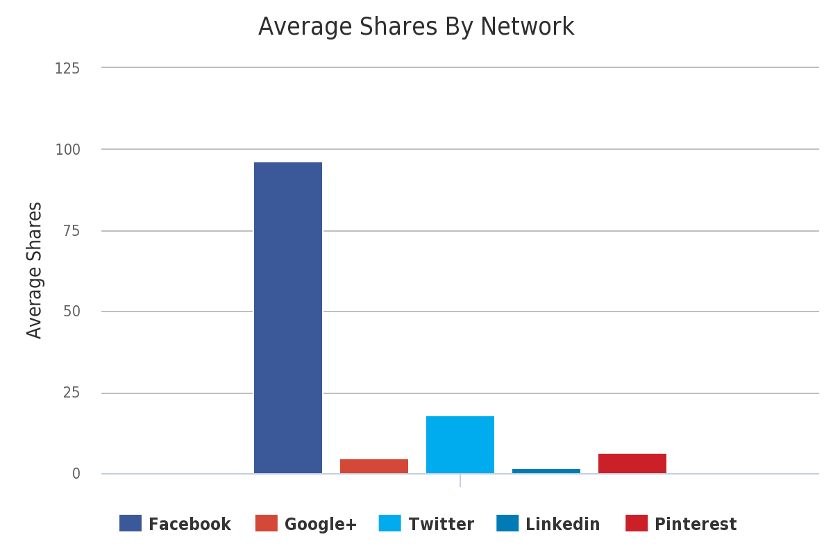 average shares by network