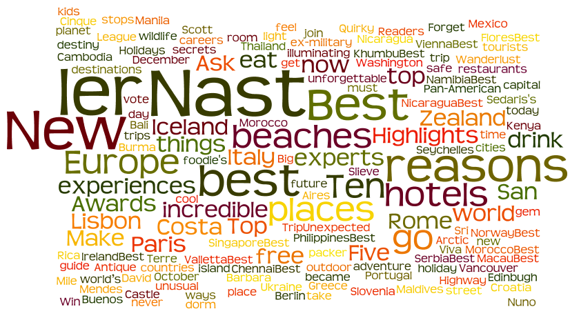 travel site keyword word cloud