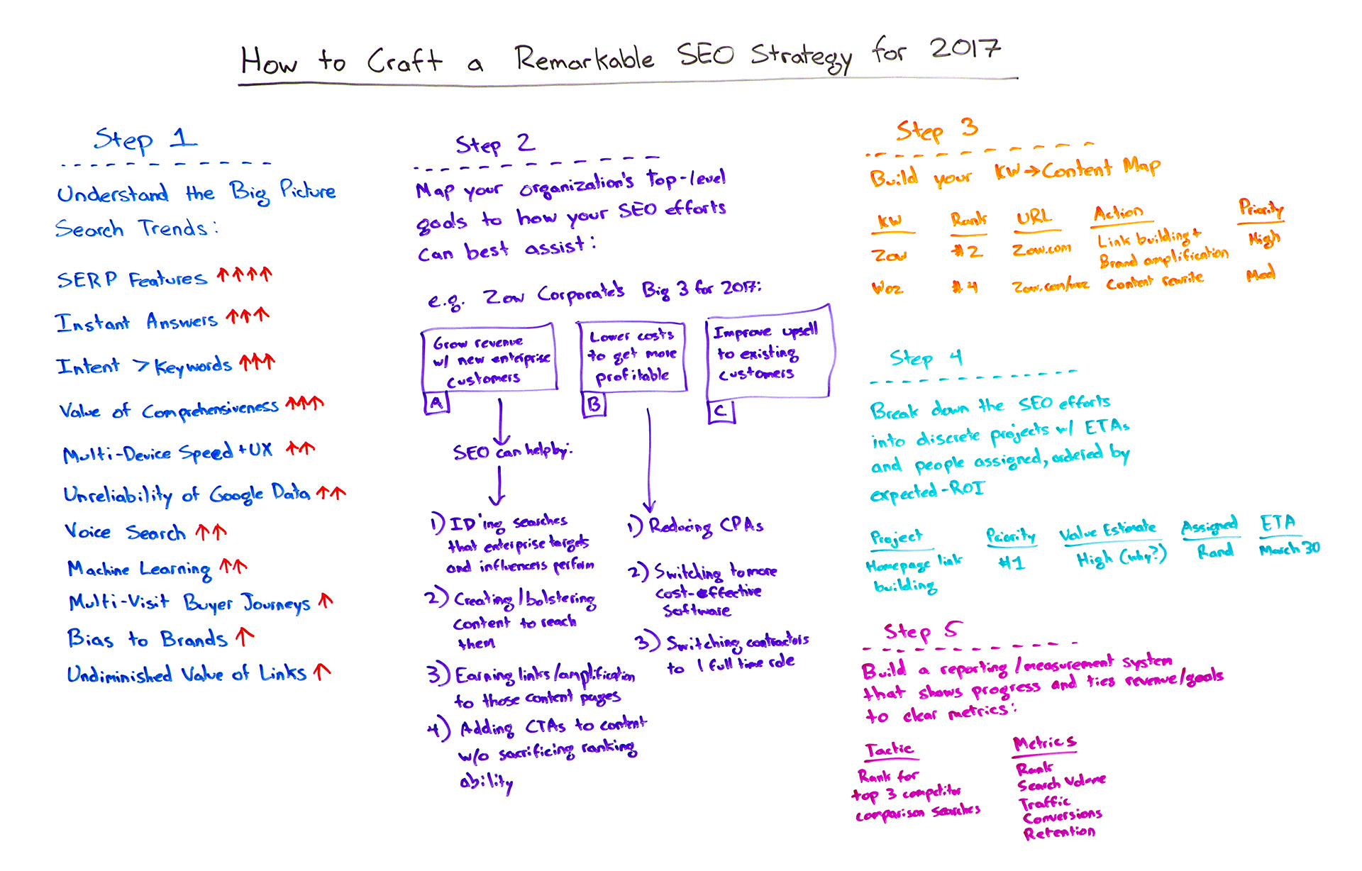 How to Craft a Remarkable SEO Strategy for 2017 - Whiteboard Friday