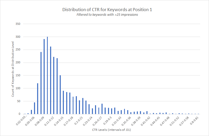 The Data You're Using to Calculate CTR is Wrong and Here's Why 2