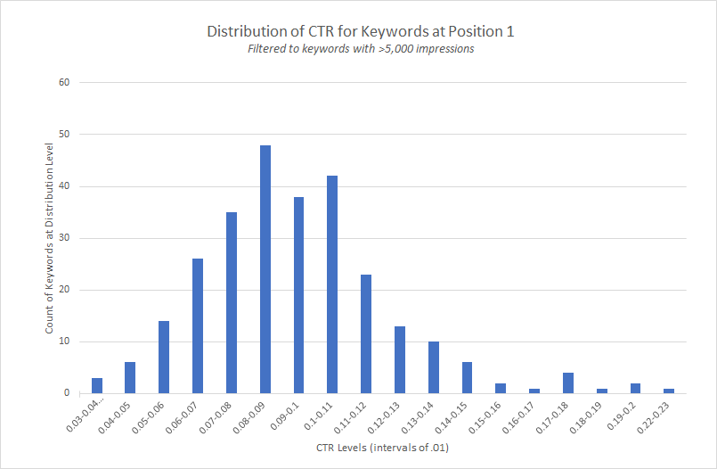The Data You're Using to Calculate CTR is Wrong and Here's Why 3