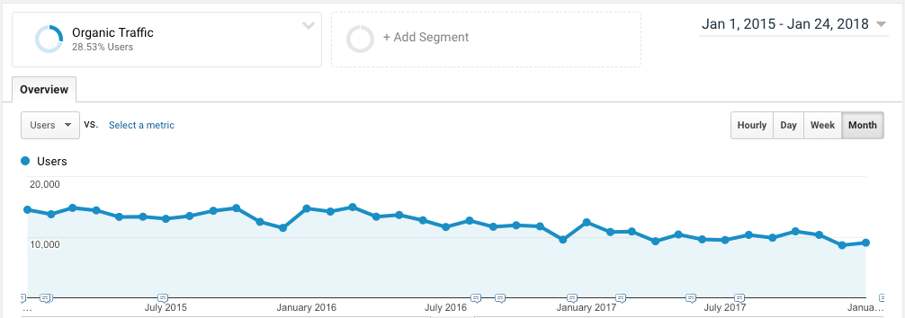 Declining Organic Traffic? How to Tell if it's a Tracking or Optimization Issue