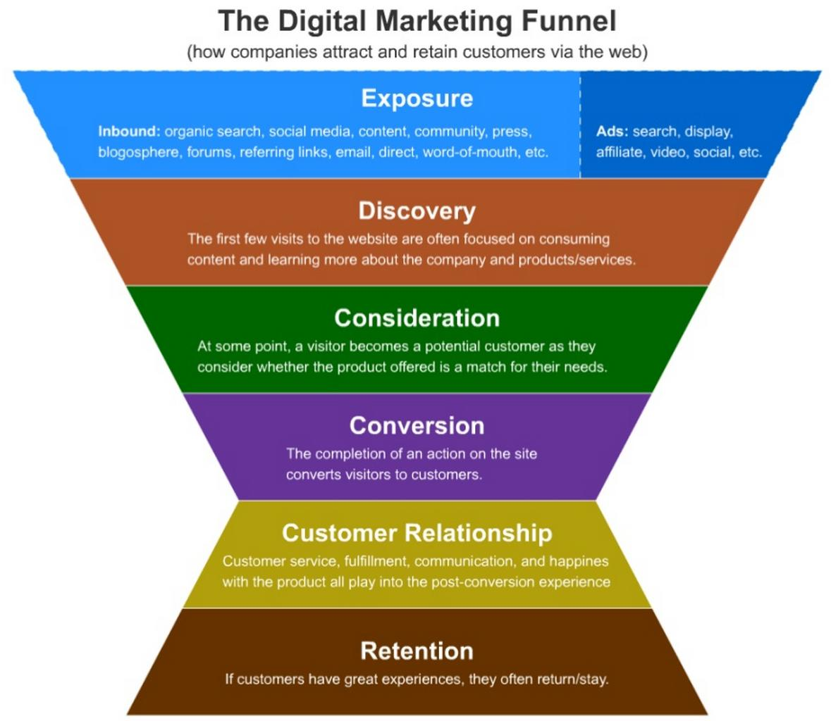the stages of the customer experience of the sales funnel essay The hierarchy of effects: social influence  the earliest stages of the sales funnel,  customer reviews improve user experience of your product.