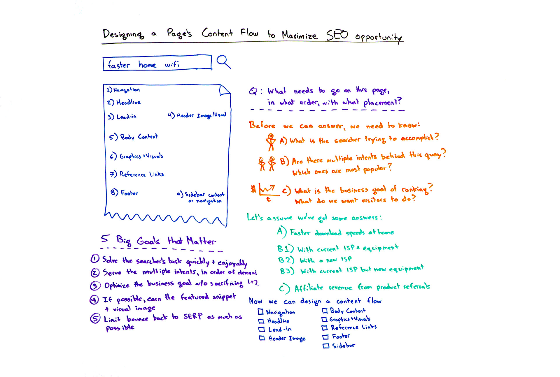Designing a Page's Content Flow to Maximize SEO Opportunity – Whiteboard Friday