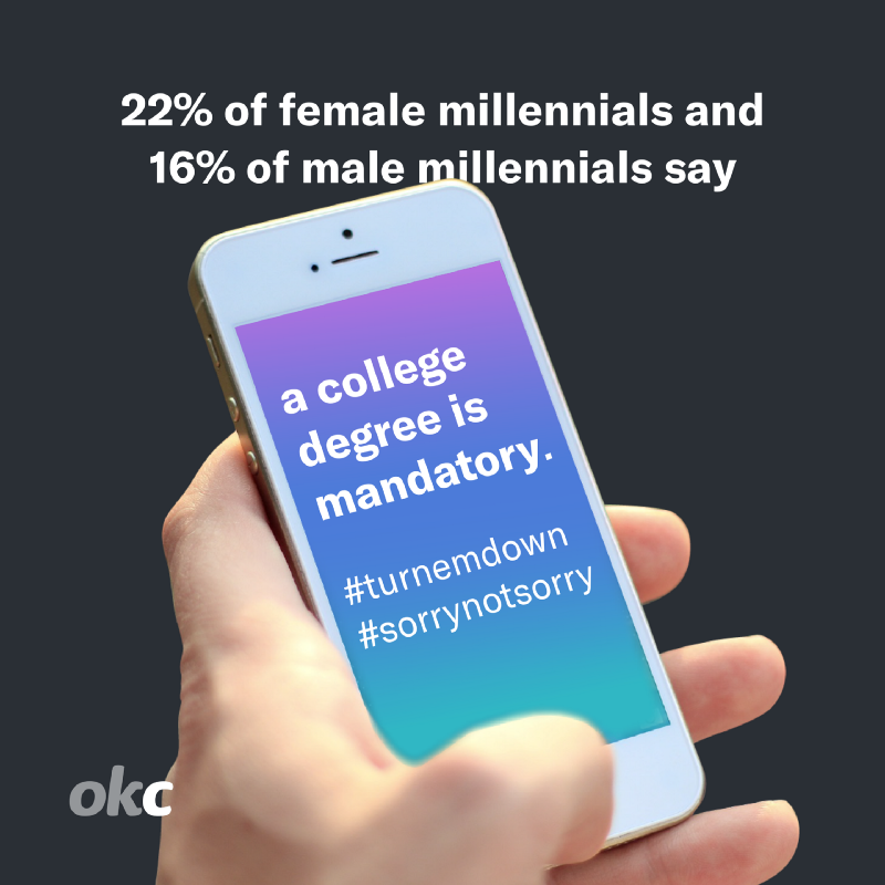 22% of female and 16% of male millenials say a college degree is mandatory for dating.