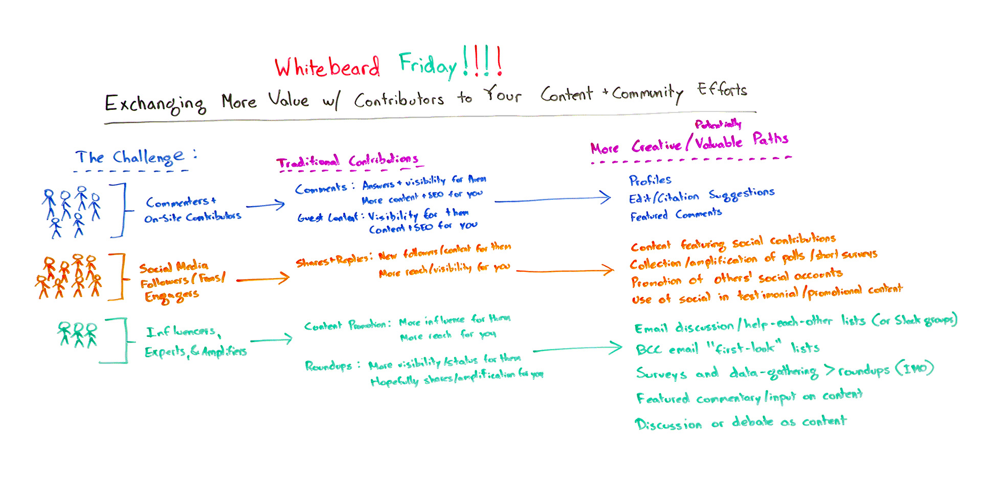 Exchanging More Value with Contributors to Your Content and Community Efforts – Whiteboard Friday