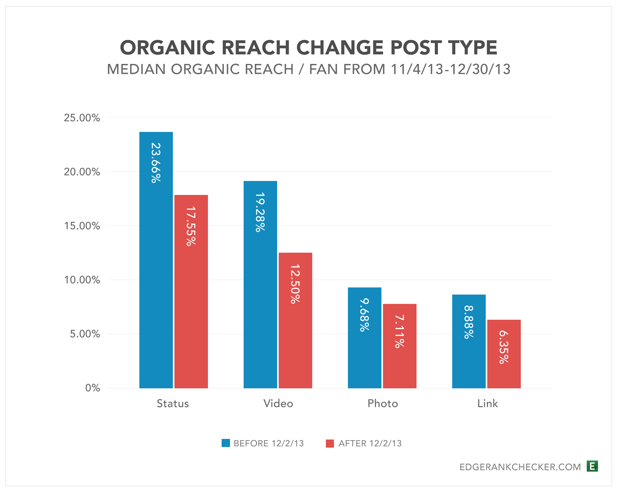 Organic-Reach-Change-Before-After-Dec2-Post-Type