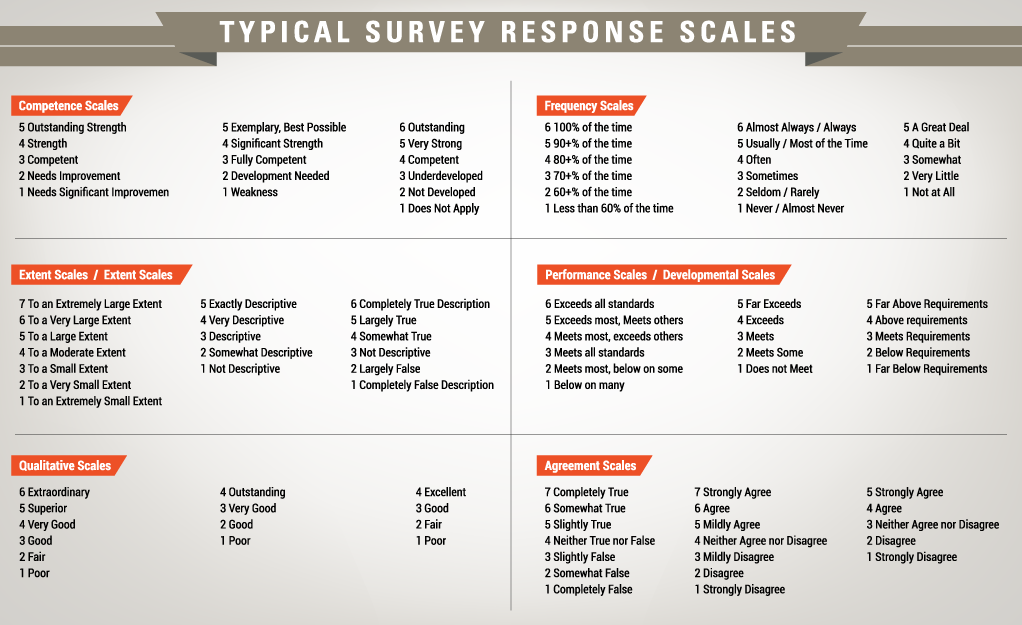 survey response scales