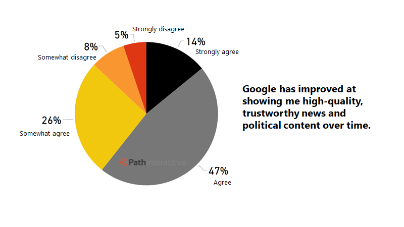 2020 Google Search Survey: How Much Do Users Trust Their Search Results?