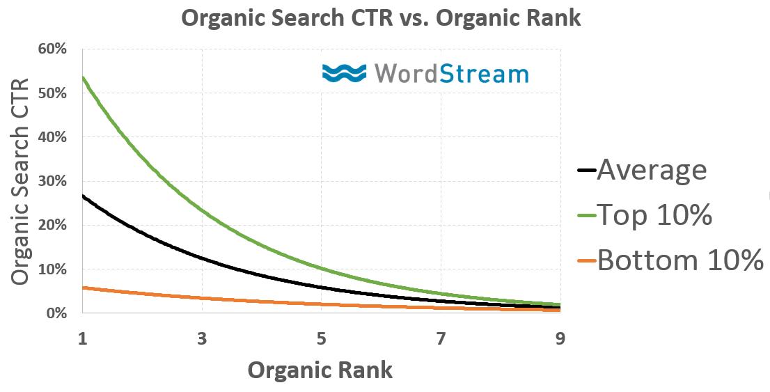 CTR vs. Ranking