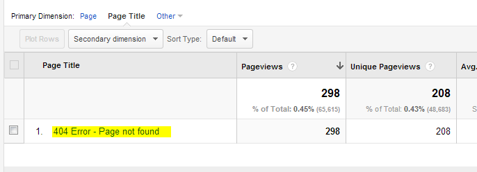 Page Not Found pages in Google Analytics