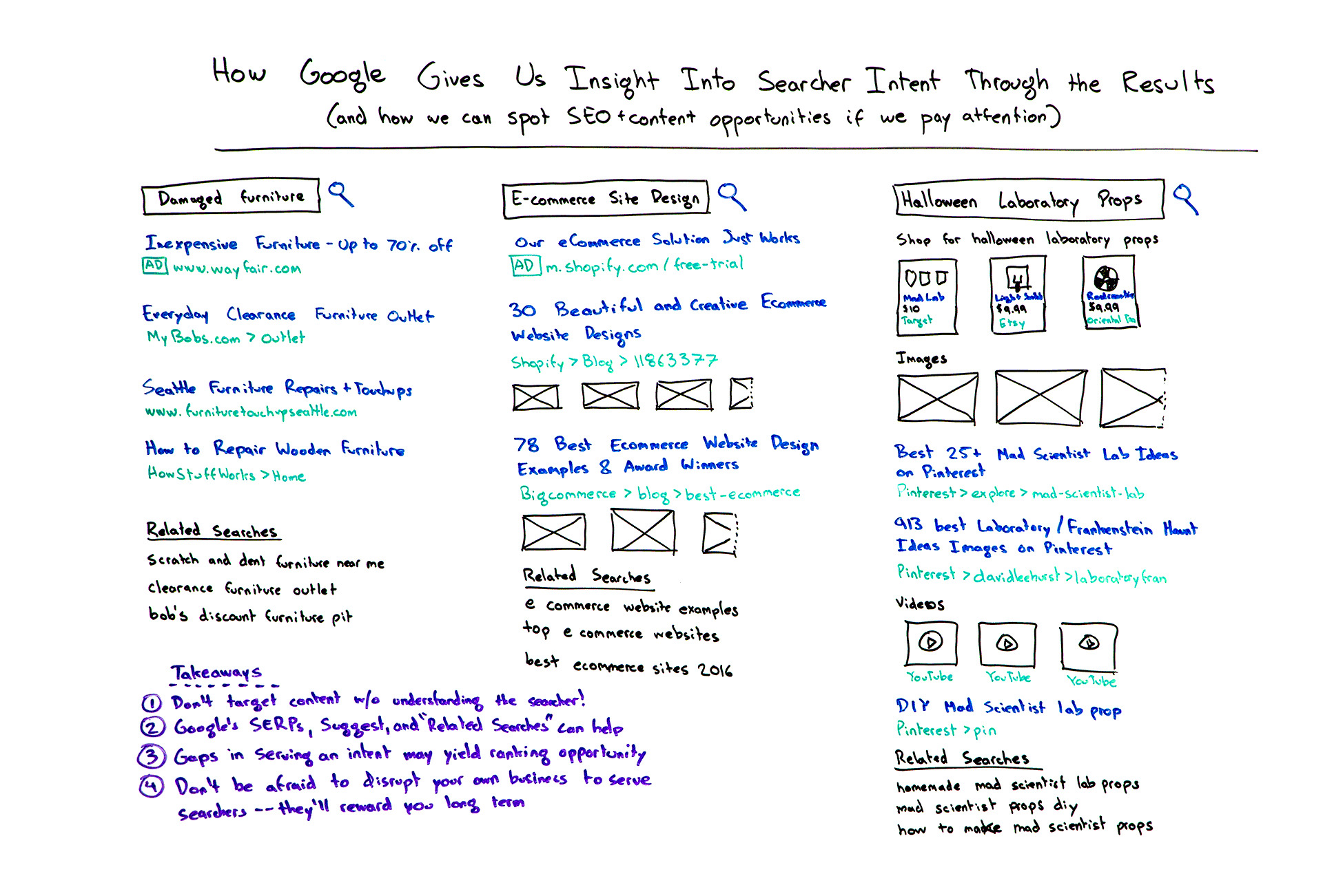 How Google Gives Us insight into Searcher Intent Through the Results – Whiteboard Friday