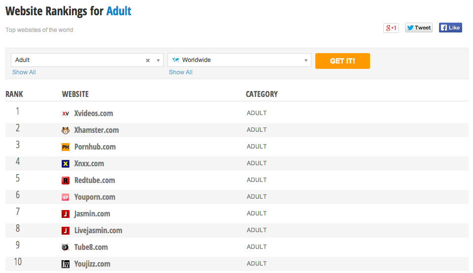 Ranking for 'Adult' Category provided by SimilarWeb - How PornHub It's Bringing It's A-Game