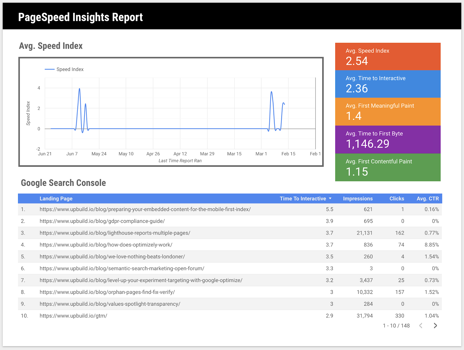 How to Automate Pagespeed Insights For Multiple URLs using Google Sheets 14