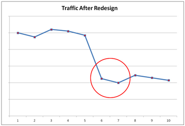 Traffic After Redesign