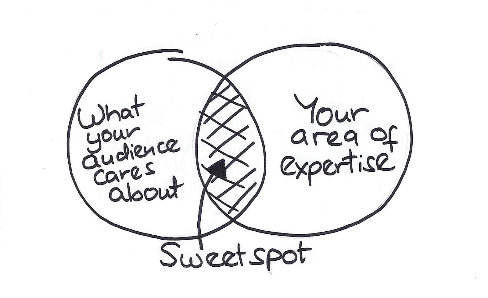 5f120db461bcc7.96183873 - Blog Topics: How to find Your Sweet Spot (Even in a Boring Niche)