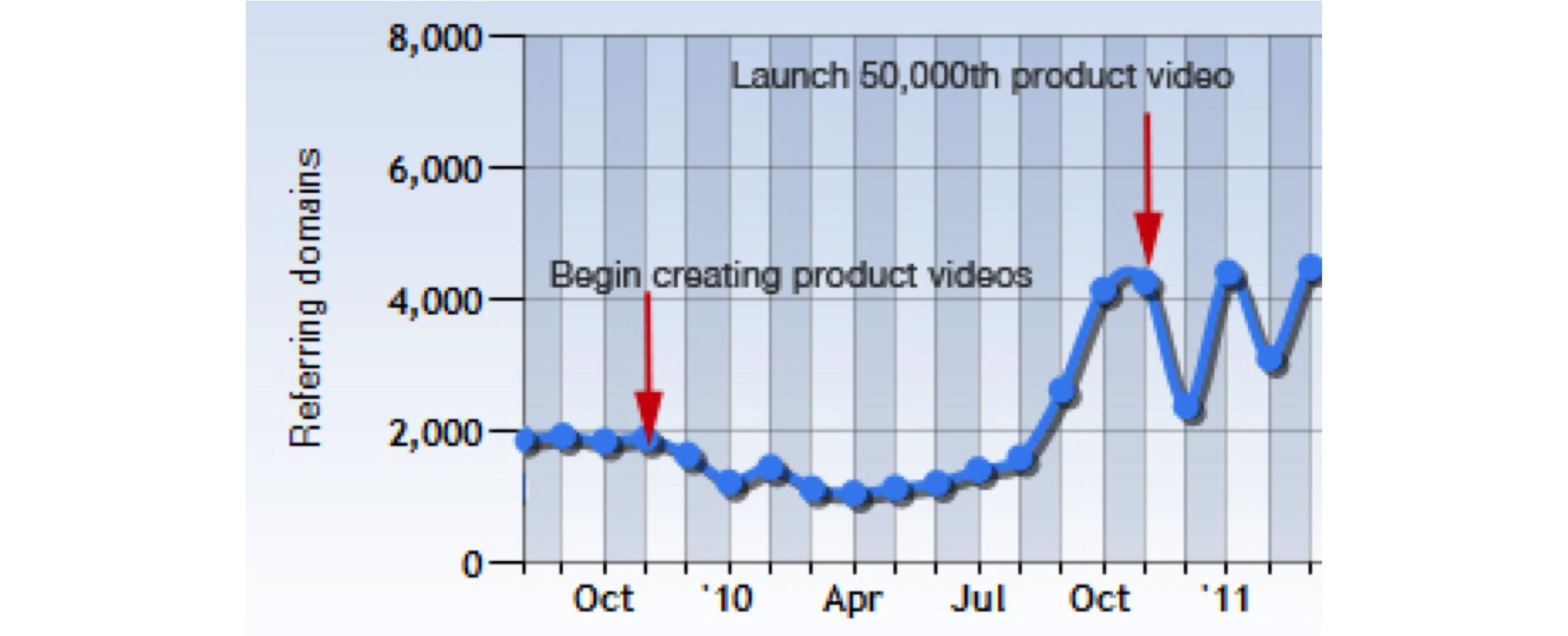 How to Leverage Investment in Video to Build More Links