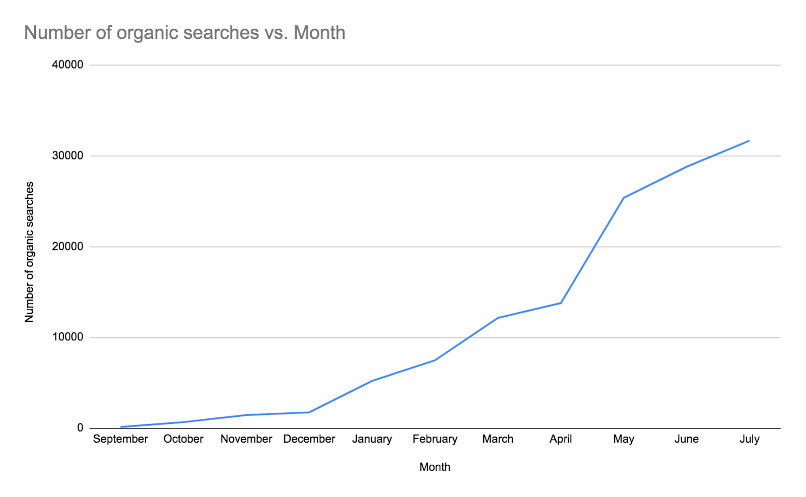 How to Scale Your Content Marketing: Tips from Our Journey to 100,000 Words a Month 6