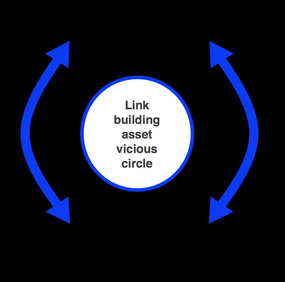 Link building vicious circle