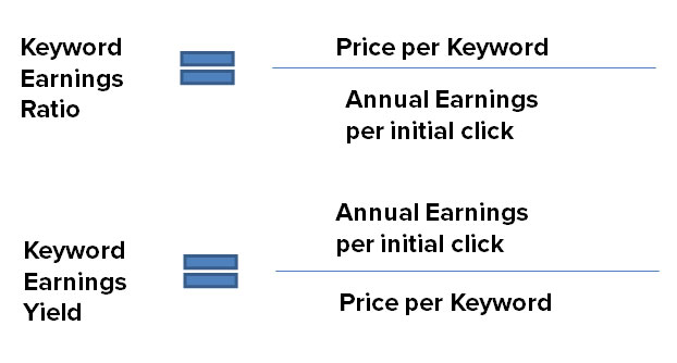 Annual Keyword Value Equations
