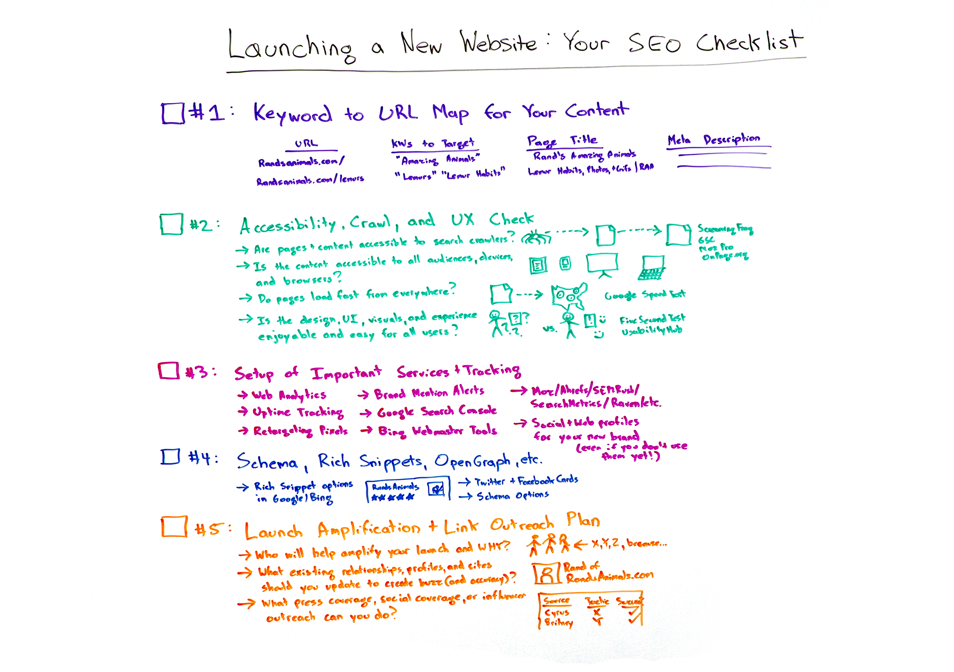 SEO checklist when launching a new website