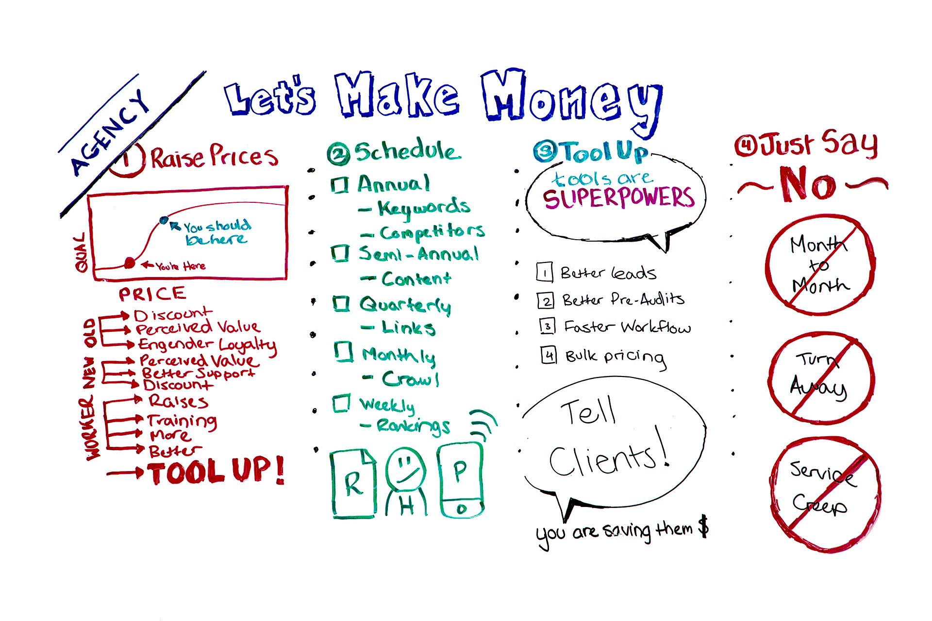 Let's Make Money: 4 Tactics for Agencies Looking to Succeed – Whiteboard Friday
