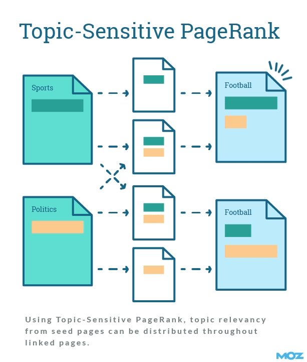 Topic-sensitive PageRank