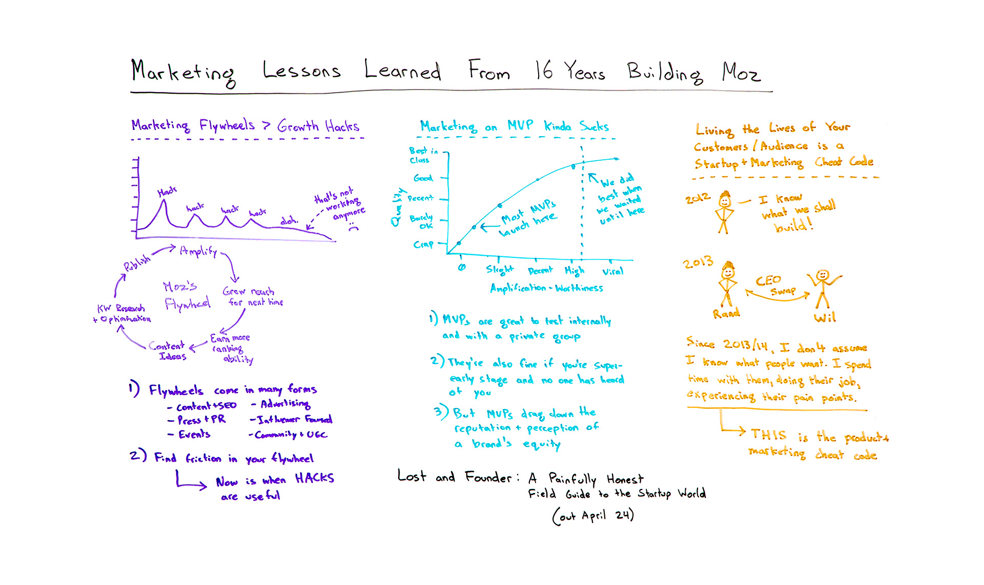 Marketing Lessons Learned from 16 Years of Building Moz – Whiteboard Friday