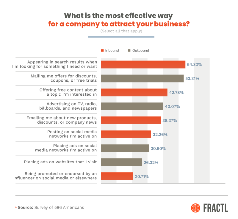 The Marketing Tactics People Love (And Love to Hate) [Exclusive Survey] 1