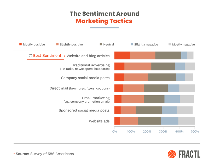 The Marketing Tactics People Love (And Love to Hate) [Exclusive Survey] 2