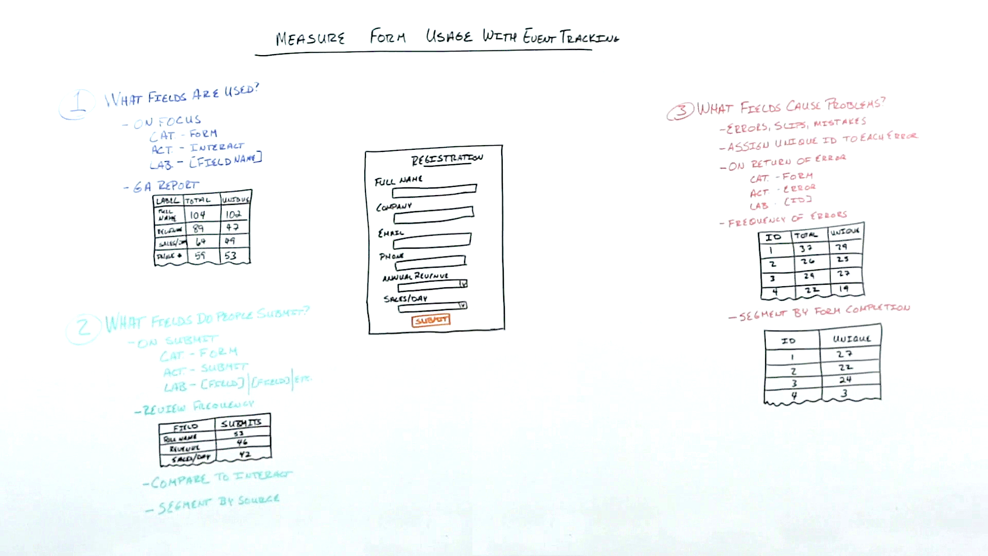 Measure Form Usage with Event Tracking - Whiteboard Friday 1