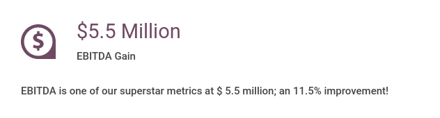 $  5.5 million EBITDA gain. EBIDTA is one of our superstar metrics at $  5.5 million, an 11.5% improvement!