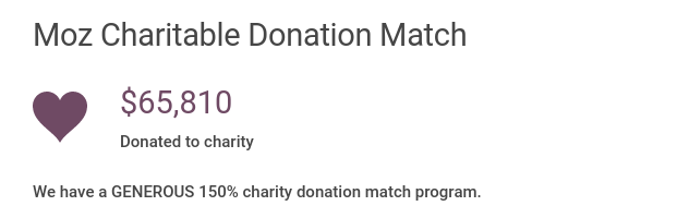 Moz Charitable Donation Match: $  65810 donated to charity. We have a generous 150% charity donation match program.