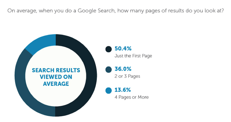Do Searchers Go Beyond Page 1 of Google?