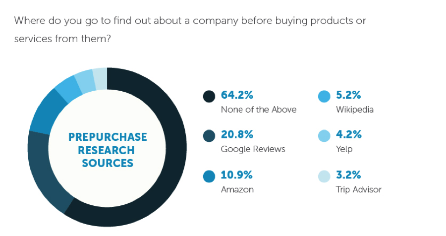 Prepurchase Research Sources