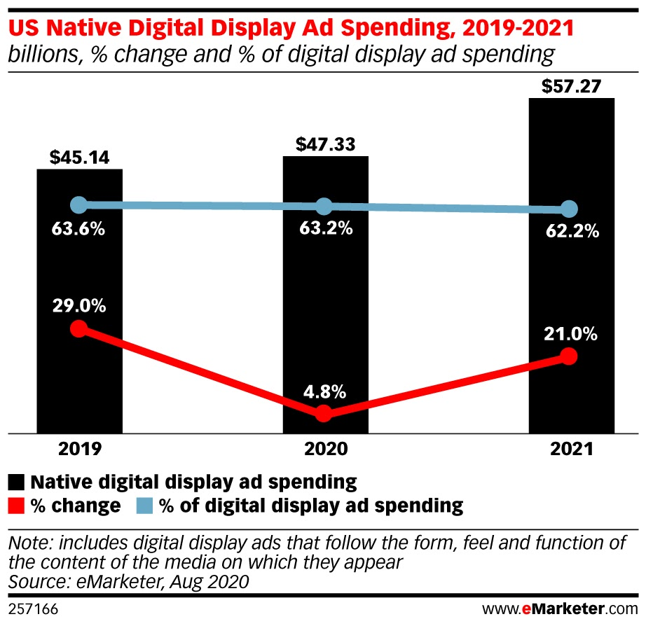 5fadbe182fad57.41221666 - The New Best Practices for Native Advertising on Editorial Sites
