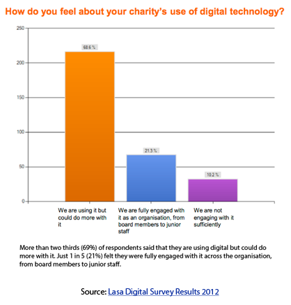 LASA Charity Digital Survey 2012