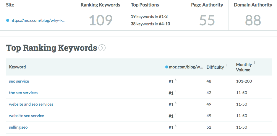 6 Ways to Get More Organic Traffic, Without Ranking Your Website 3