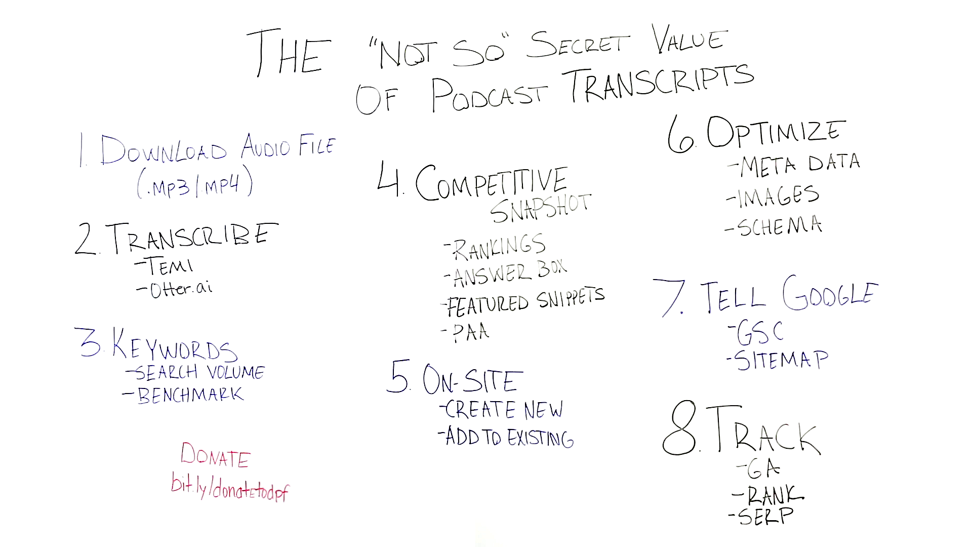 The Not-So-Secret Value of Podcast Transcripts - Whiteboard Friday 1