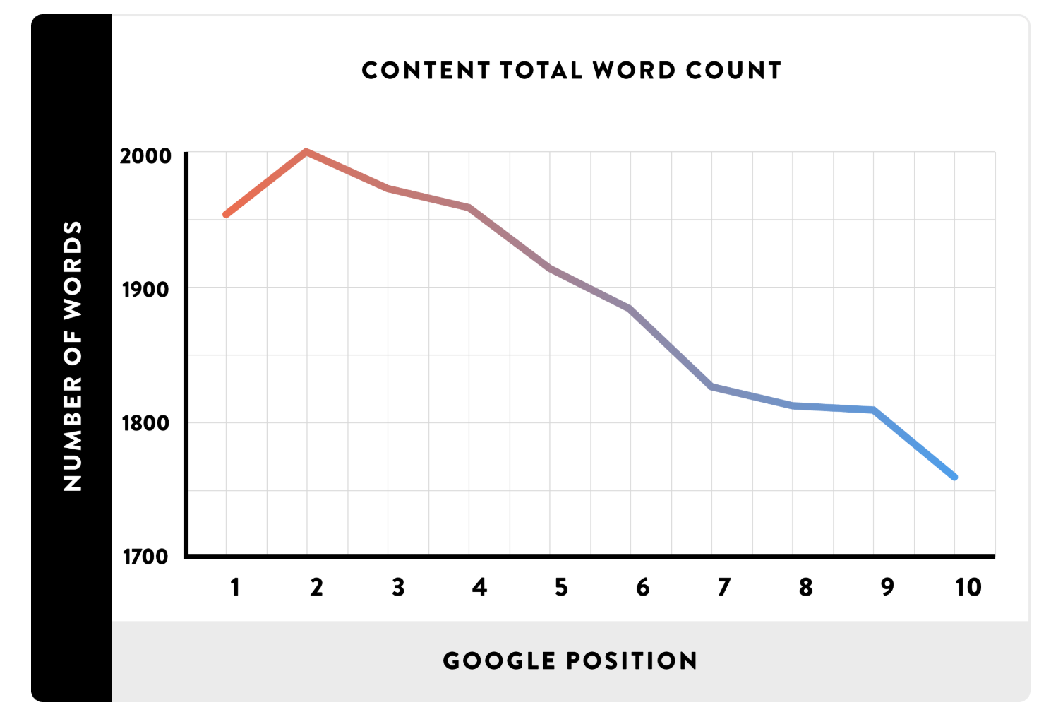 How to Screen and Recruit the Best SEO Content Writers 4