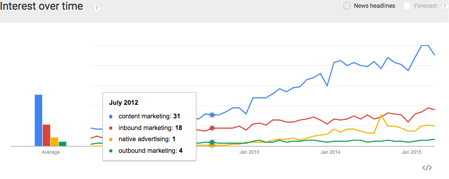 interest in content marketing over time