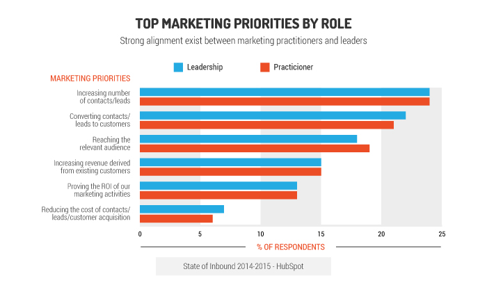 top marketing priorities by role