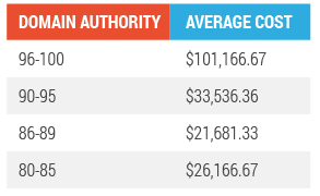 average cost of native advertising by domain authority