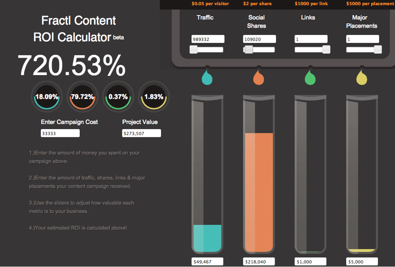 content roi calculator fractl