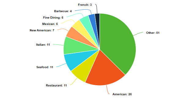 Restaurant Local SEO: The Google Characteristics of America's Top-Ranked Eateries 1