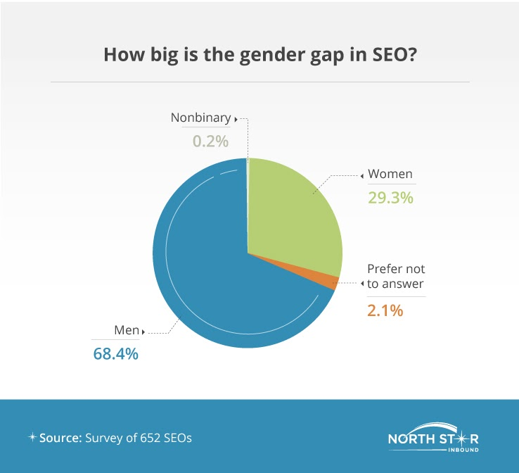 5f3ee992cc6917.34523898 - How Big Is the Gender Hole Between Males and Females in SEO?