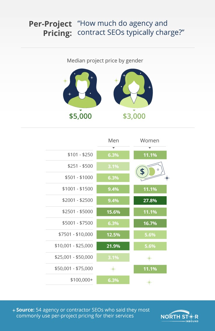 5f3ee9961e3f89.84099459 - How Big Is the Gender Hole Between Males and Females in SEO?