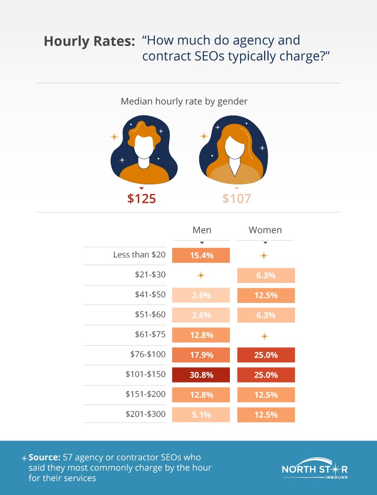 5f3ee996bad8b4.79190572 - How Big Is the Gender Hole Between Males and Females in SEO?